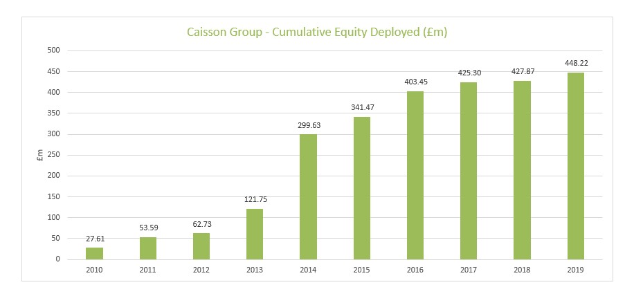 Caisson Group - Cumulative Equity Deployed
